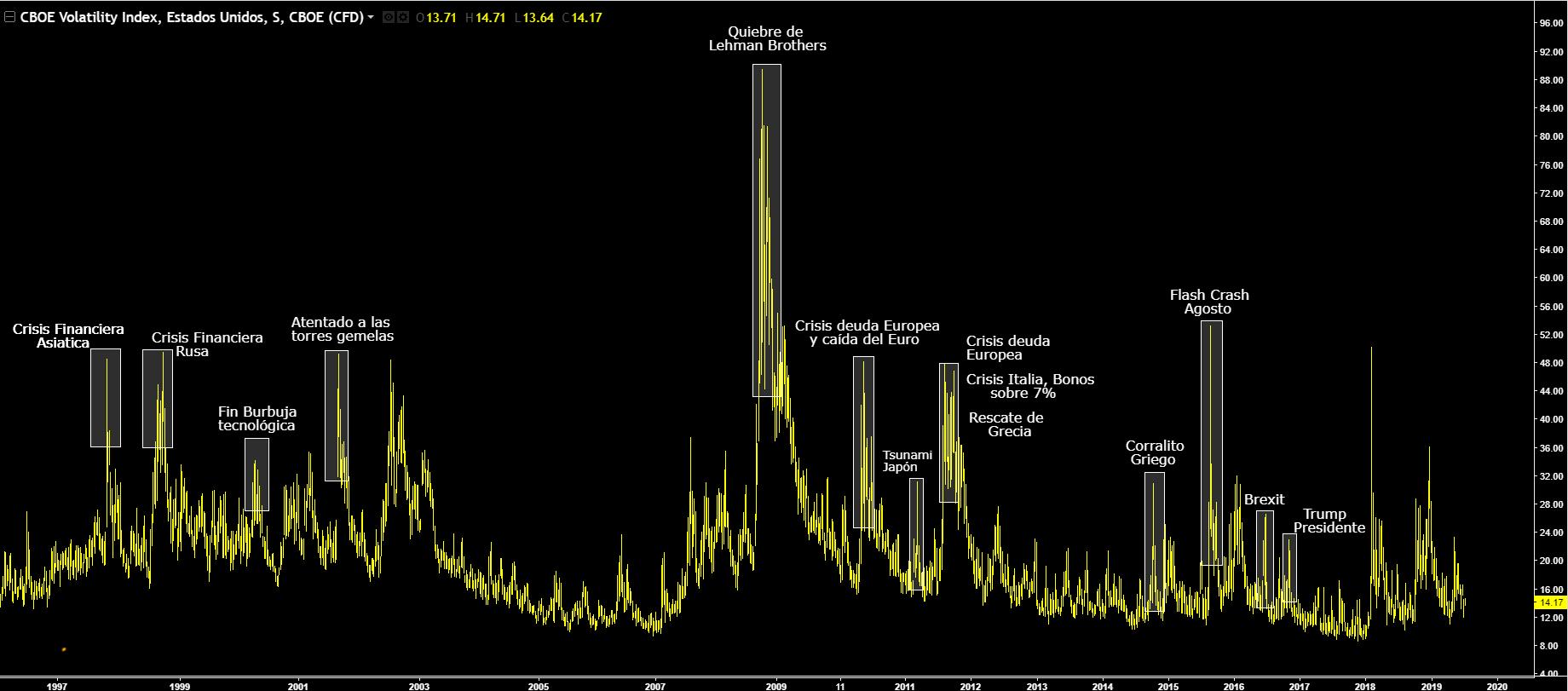 VIX-indice-volatilidad-7