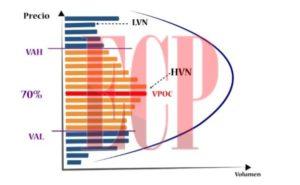 VolumeProfile-especulaciondecortoplazo-trading