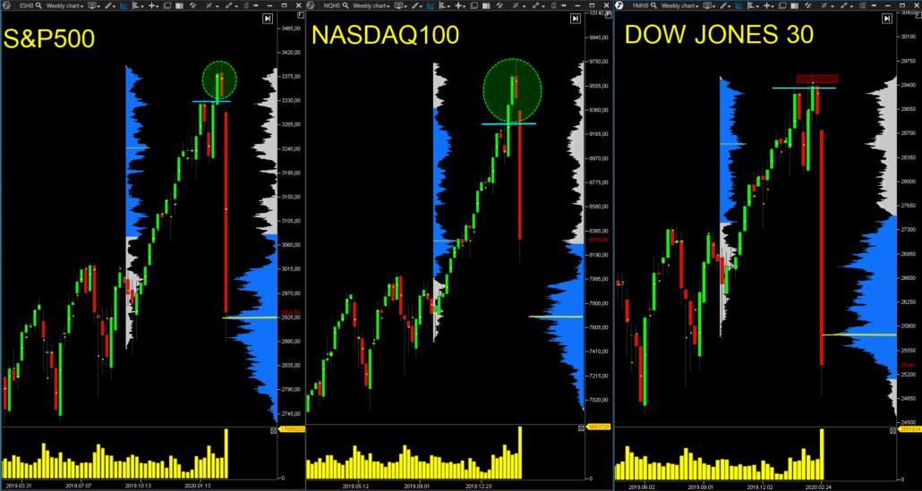 Volume-Profile-indices-trading