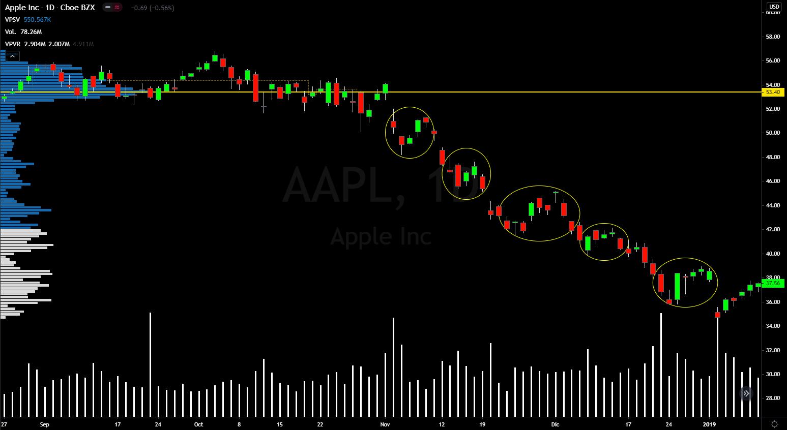 pauta-plana-trading-apple