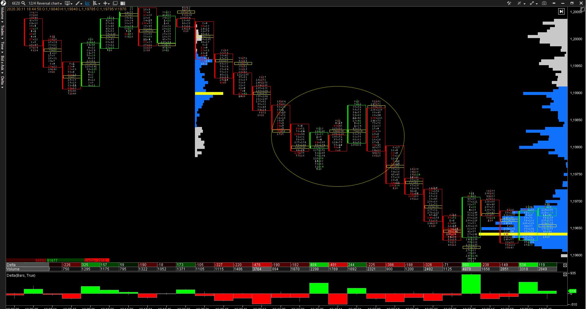 pauta-plana-trading-order-flow
