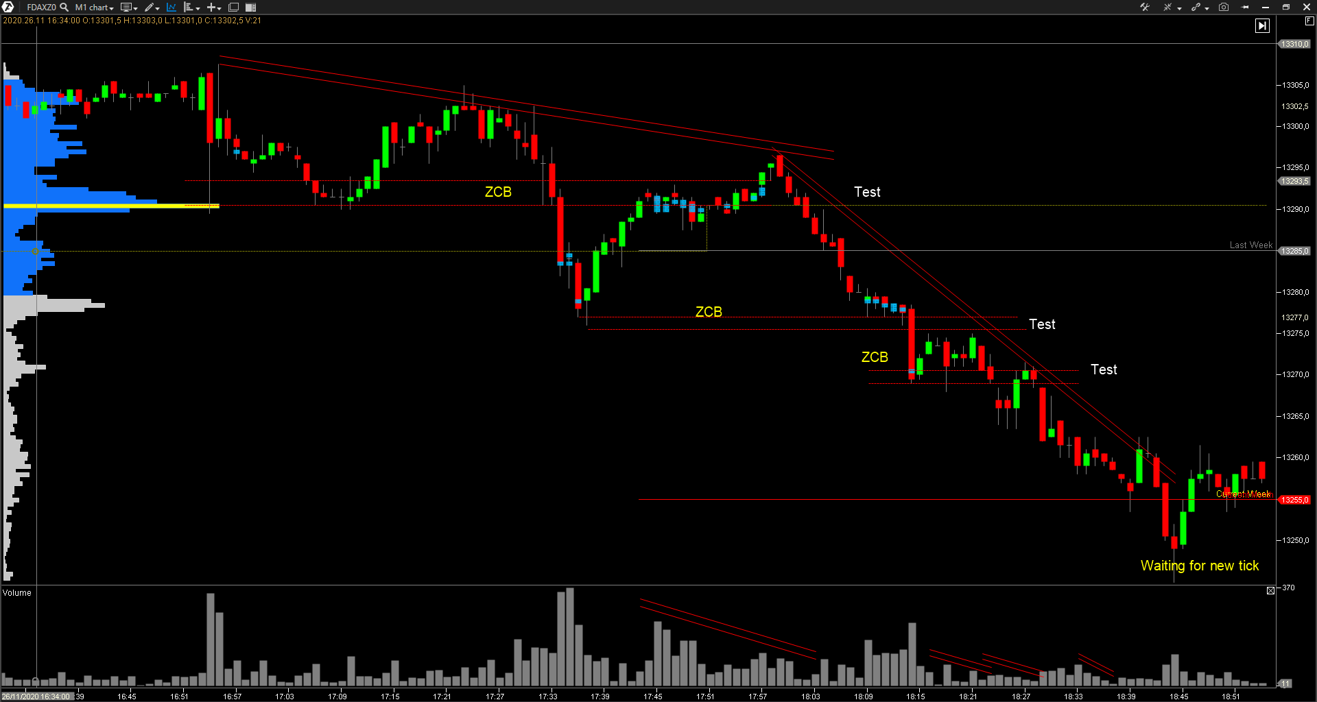 pauta-plana-trading-volume-spread-analysis